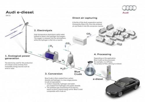 e-diesel